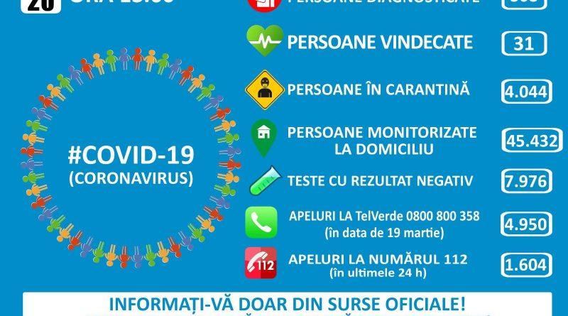 Pacienții confirmați cu virusul COVID–19 în România au între 17 și 89 ani