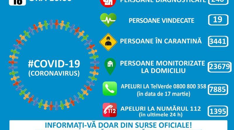 260 de cazuri de coronavirus și 3.000 de cetățeni sosiți în România azi
